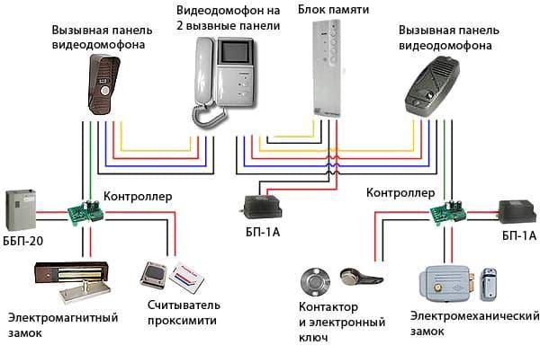 Вызывная панель для видеодомофона своими руками