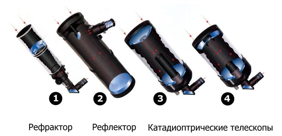 Виды телескопов